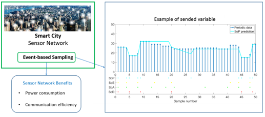 Efficient sensing techniques for smart city applications