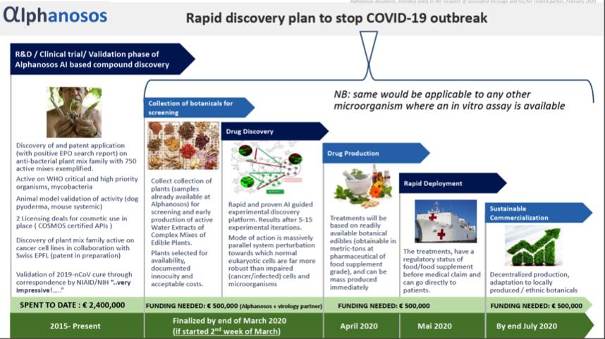 Alphanosos rapid discovery technology against COVID 19