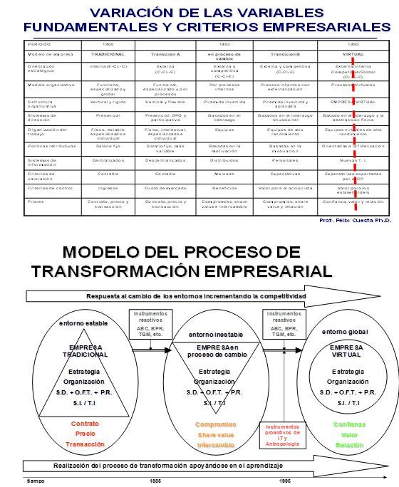 Model of business transformation to increase the competitiveness of the company