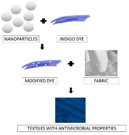 Permanent antimicrobial properties on textile materials by staining them with modified indigo dye