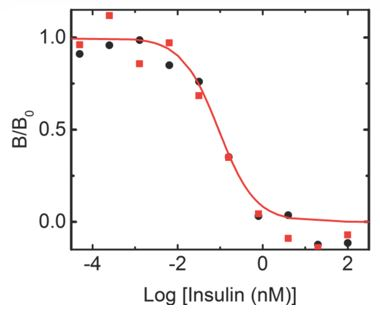 Efficient Chemical Preparation of Highly Stable and Fully Active Human Seleno-Insulin Analog