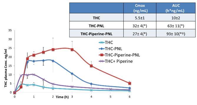 Pro-Nano Lipospheres as Oral Delivery Platform for Lipophilic Drugs
