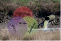 Aquatic ecotoxicology and ecological risk assessment
