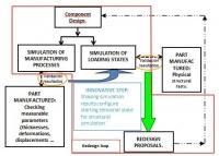 Método para la optimización del proceso de fabricación de componentes metálicos en la industria.