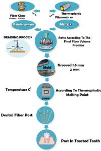 Method for manufacturing braided fiber reinforced composite dental posts