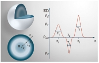 Software for Analysis of X-Ray Scattering Data from Supramolecular Self-Assemblies of Biomolecules
