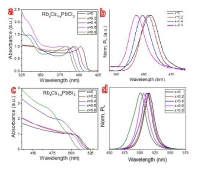 Rubidium Lead Chloride Perovskite Materials for Photovoltaics